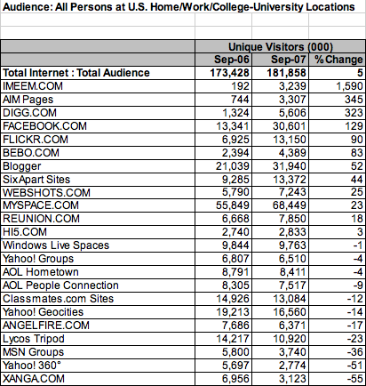 social-sites-by-growth.png