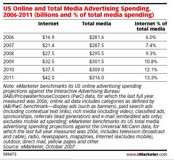 internet-advertising-est.png