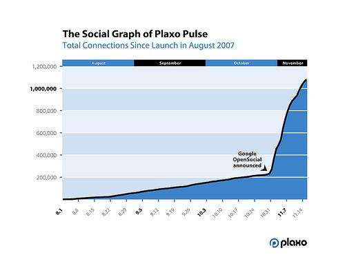 plaxo-social-graph.jpg