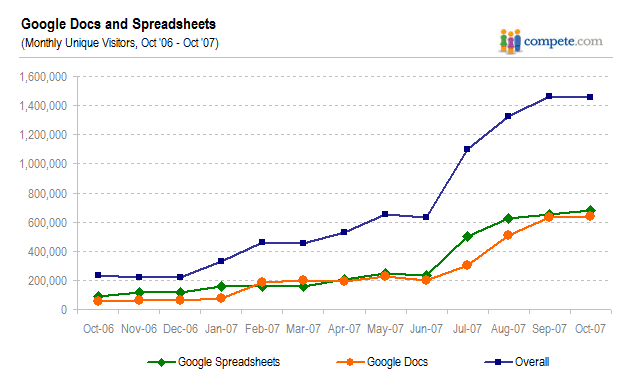 compete-google-docs-chart.png