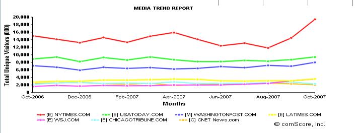 comscore-chart-nyt-cnet.png