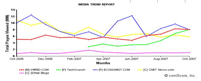 comscore-tc-news-wired-chart.png