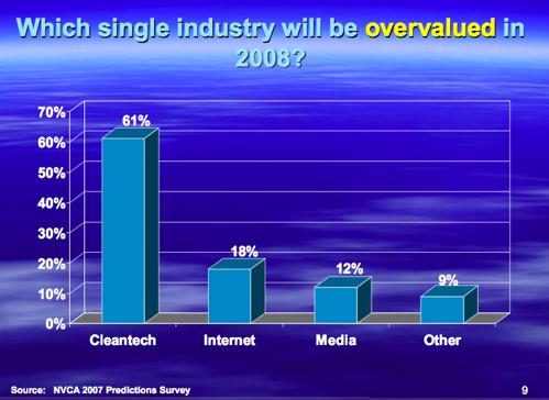 nvca-overvalued.png
