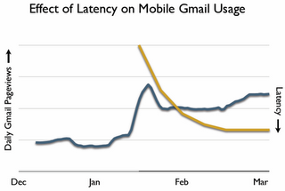 gmail-latency-improvement.png