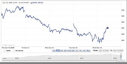 goog-chart-416.png