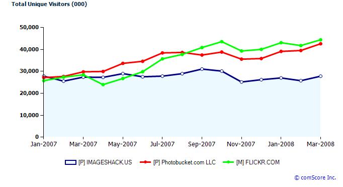 imageshack-graph.png