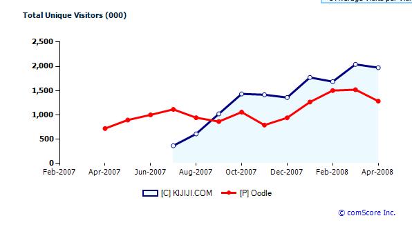 oodle-vs-kijiji-chart.png