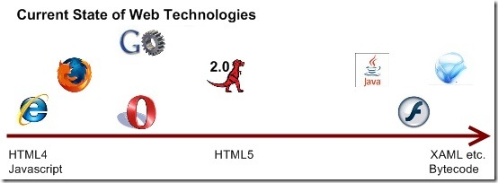 current-web-tech
