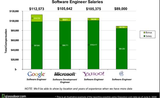 glass-door-softwar-eengineer-salaries.png