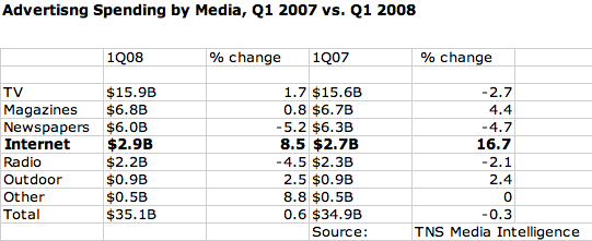 tns-media-spend-chart-2008.png