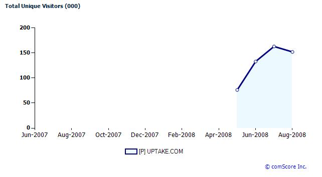 UpTake Graph