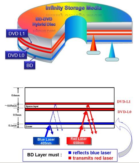 hybrid_dvd_blu_ray