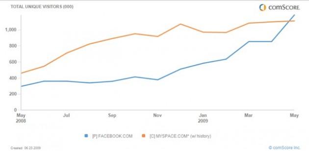 fb-vs-myspace-brazil