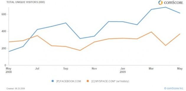 fb-vs-myspace-russia