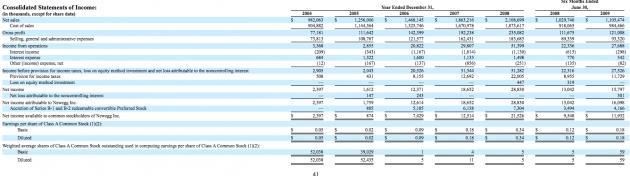 Newegg financials