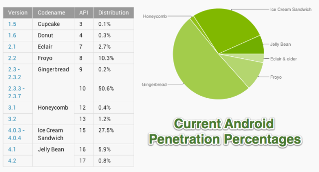 Android Penetration Percentages Done
