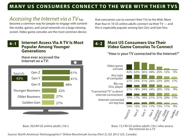 connected_tv_forrester_2012