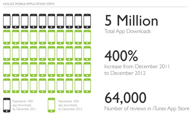 houzz mobile stats