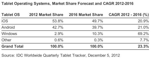 IDC Tablet Forecast for 2012