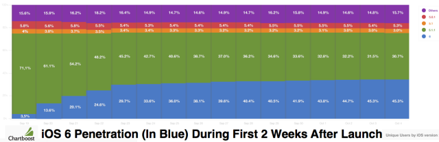 IOS Penetration In Weeks After Launch