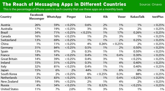 messaging-marketshare1