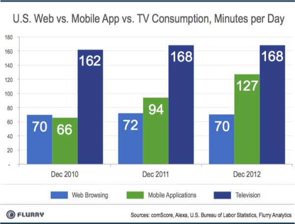 mobile-app-tv-consumption
