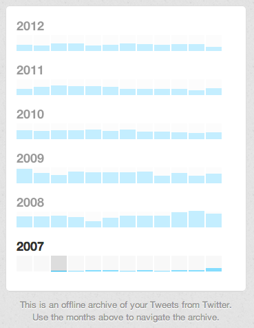 twitter archive chart