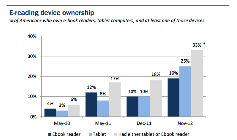 Pew e-reading device ownership