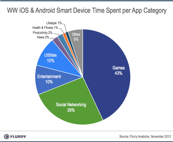 time-spent-per-category