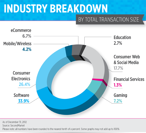 3.industrybreakdown-01