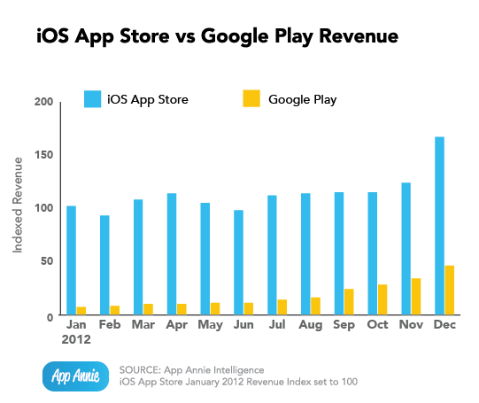 app-annie-index-jan-2013_ios-vs-google-play-revenue