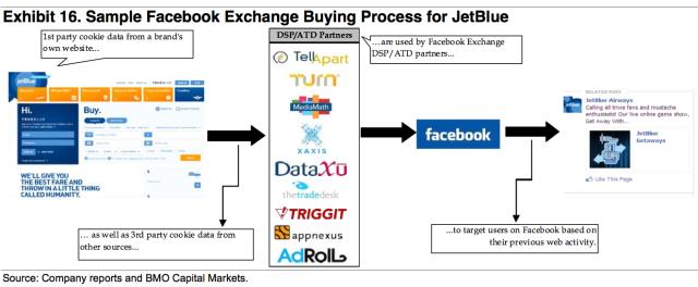 BMO Capital Markets FBX Diagram