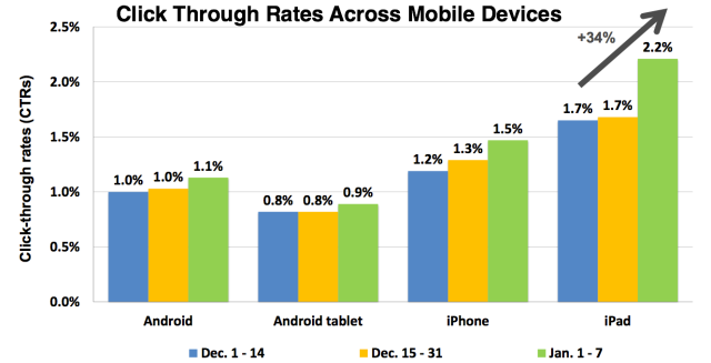 Click Through Rates Mobile Ads Done