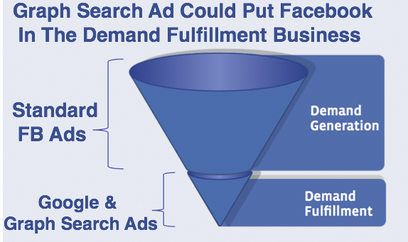 Facebook Graph ads Middle 3 Done
