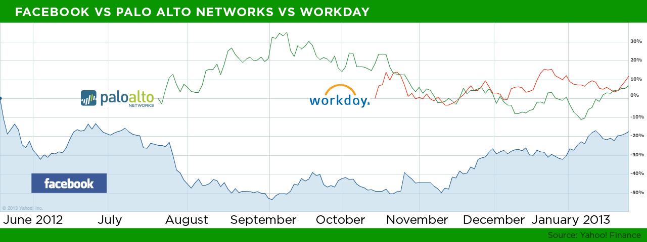 fb-vs-wday-vs-panw