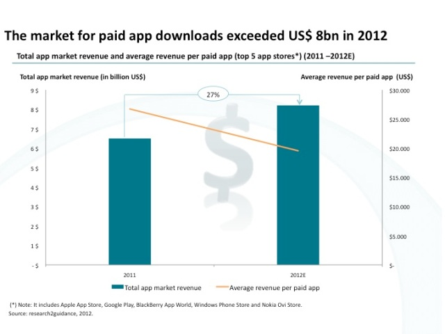 In 2012 smartphone users 8 billion US$ for paid apps in the top 5 app stores