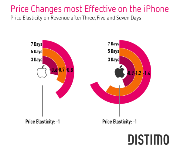 Price Changes Most Effective on the iPhone
