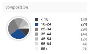 tumblr age demographics