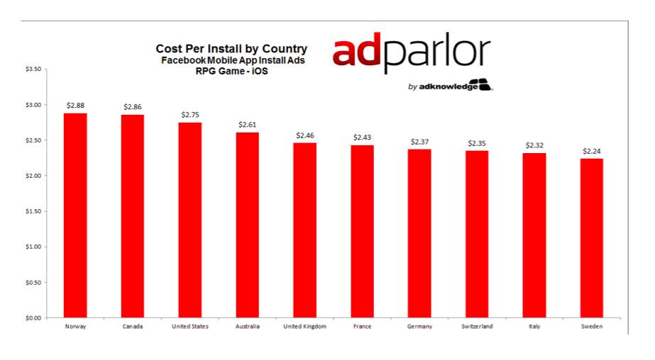 adparlor cost per install