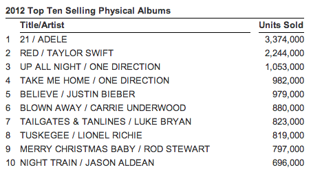 nielsen top 10 physical albums 2012