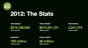 Kickstarter stats for 2012 (click to enlarge)