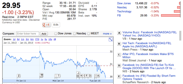 Facebook Shares Graph Search