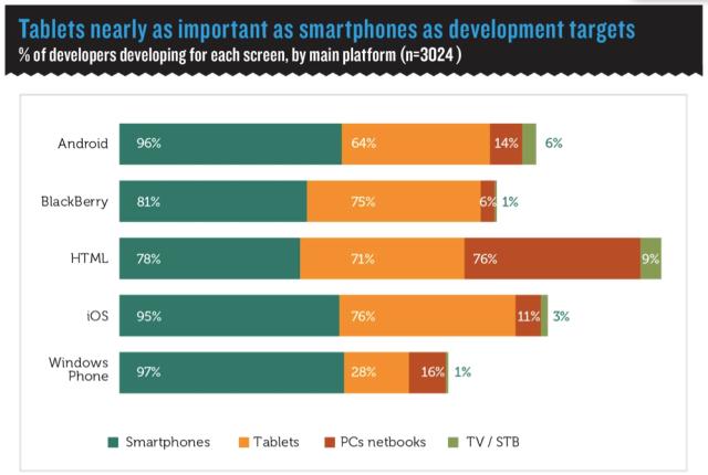 vision tablets versus handsets