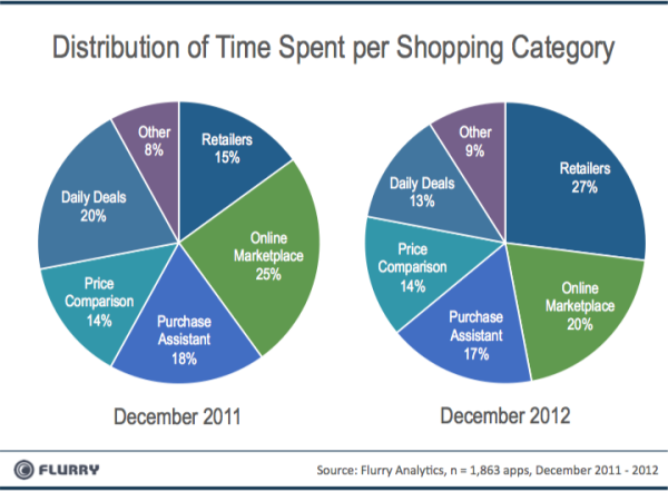 time-spent-shopping