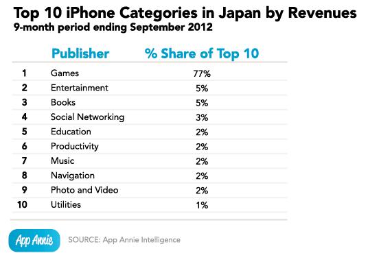 top-10-iphone-categories-japan