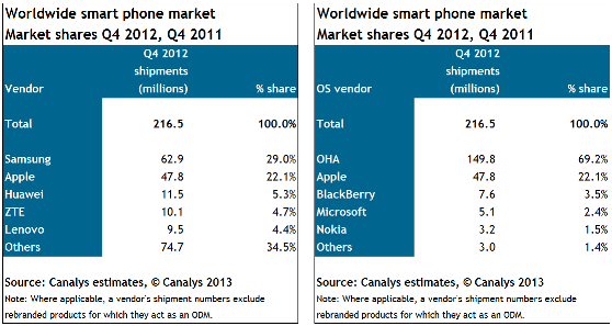 Canalys Q4 Mobile Phone Shipments