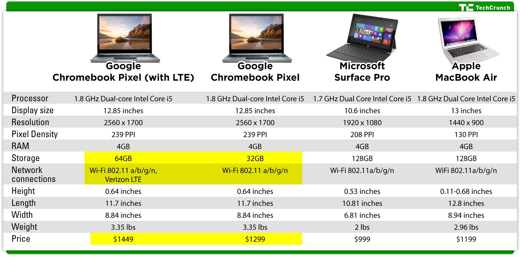 Google Chromebook Pixel comparison