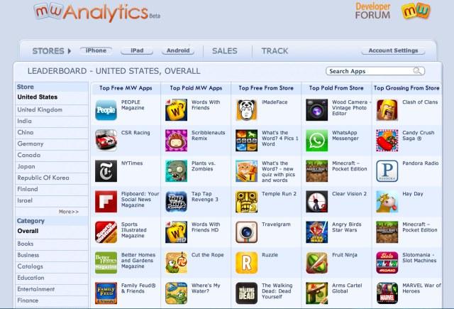 Mobilewalla Analytics