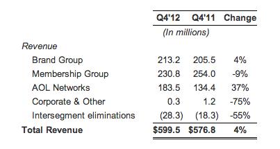 aol revenue attribution q4 2012