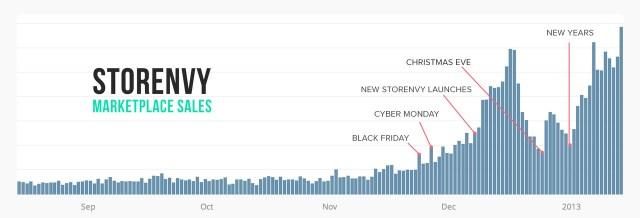 Storenvy Marketplace sales, August 2012–January 2013.